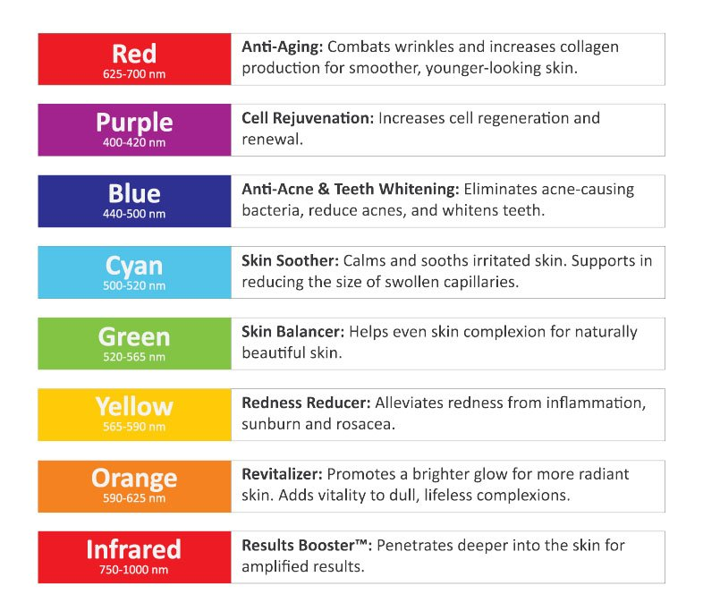 Image showing the different colours for the infrared sauna and their uses.